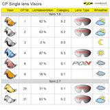 CP Single lens vizier - visor - visier